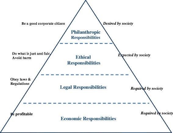 Carroll's pyramid of CSR